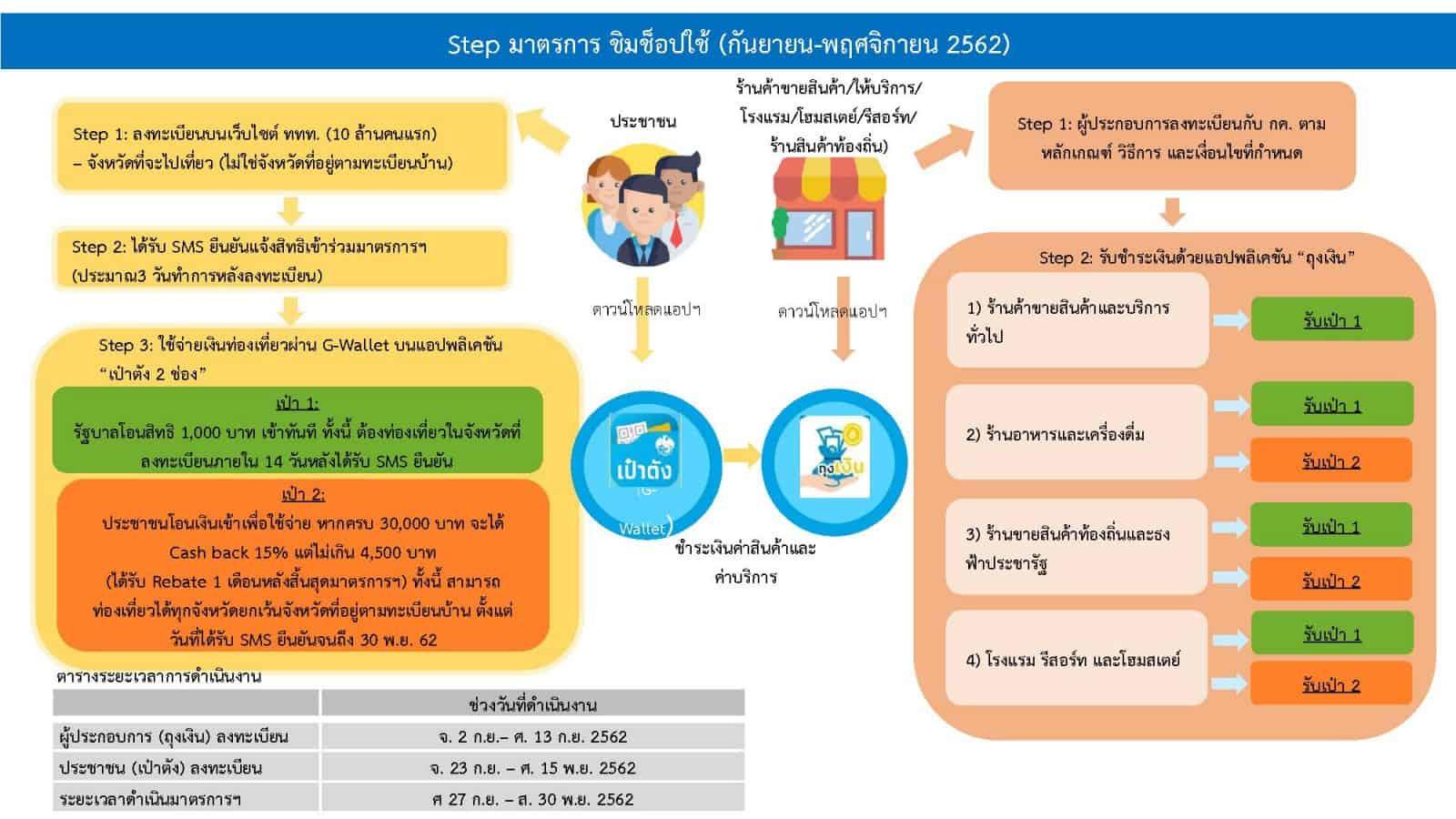 """[วิธีลงทะเบียน] รับเงิน 1000 บาท เที่ยวทั่วไทย """"ชิม ช็อป ใช้"""" แถมรับเงินคืน (Cash Back) 15%"""