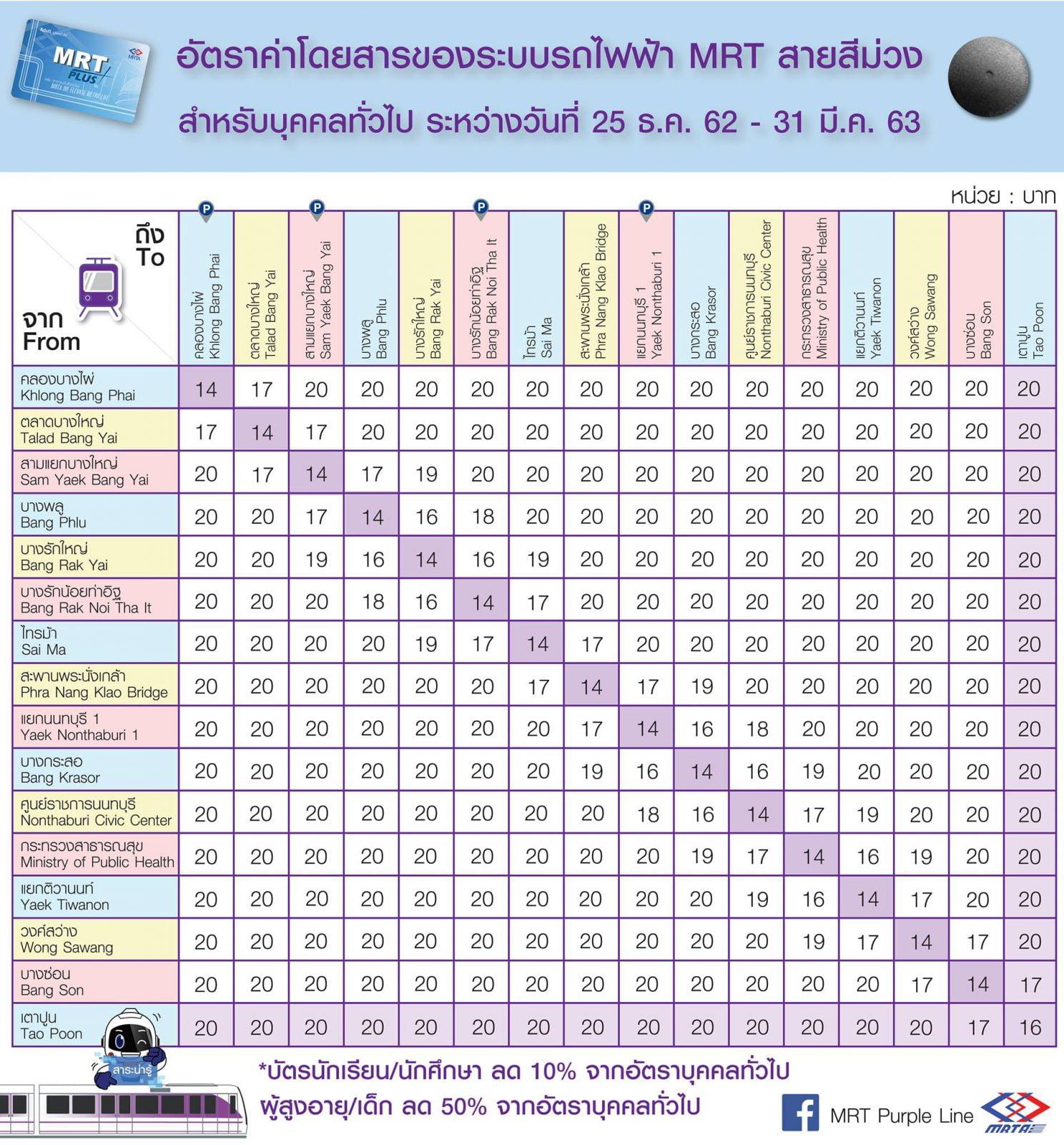 รถไฟฟ้า MRT สายสีม่วง ตารางค่าโดยสาร ราคา 14 - 20 บาทตลอดสาย ตั้งแต่วันนี้ - 31 มีนาคม 2563