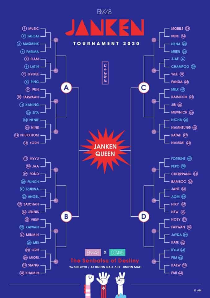 เป่ายิงฉุบ bnk48 ตารางจับคู่แบ่งสายงานเป่ายิงฉุบ! BNK48 Janken Tournament 2020 The Senbatsu of Destiny งานจัดวันที่ 26 กันยายน 2563 Union Hall ชั้น 6 ของศูนย์การค้ายูเนี่ยน มอลล์วัน ตั้งแต่เวลา 16:00 น. (ประตูเปิด 14:00 น.)